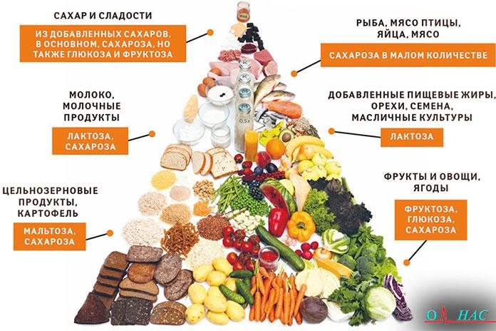 группы продуктов питания